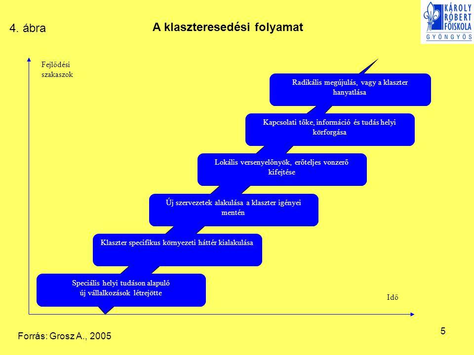 5 Speciális helyi tudáson alapuló új vállalkozások létrejötte Klaszter specifikus környezeti háttér kialakulása Új szervezetek alakulása a klaszter ig
