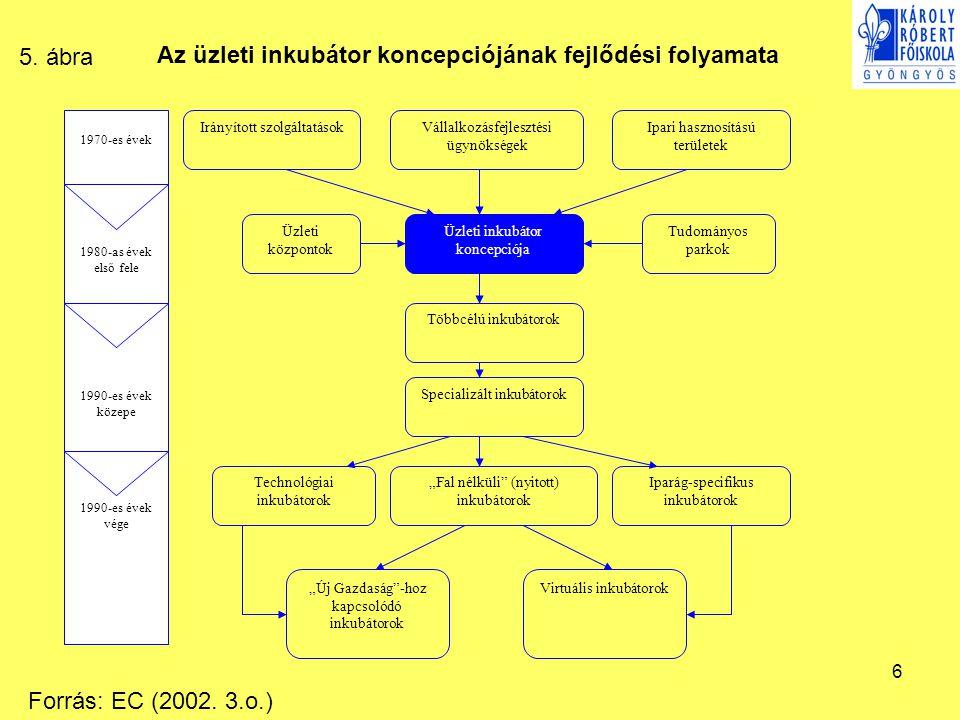 6 Üzleti inkubátor koncepciója Többcélú inkubátorok Specializált inkubátorok Vállalkozásfejlesztési ügynökségek Ipari hasznosítású területek Irányítot