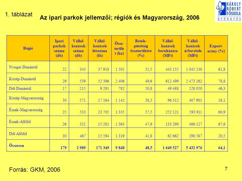 7 Régió Ipari parkok száma (db) Vállal- kozások száma (db) Vállal- kozások létszáma (fő) Össz- terüle t (ha) Betele- pítettség összterületre (%) Vállal- kozások beruházása (MFt) Vállal- kozások árbevétele (MFt) Export- arány (%) Nyugat-Dunántúl 2234337 9181 50151,5443 1551 045 13861,8 Közép-Dunántúl 2953952 3962 40649,6612 4992 473 26278,8 Dél-Dunántúl 172159 29178250,849 488128 05046,3 Közép-Magyarország 3057117 1641 14238,596 312407 90118,1 Észak-Magyarország 2553323 7051 33557,5252 121593 91160,9 Észak-Alföld 2632115 2811 36347,9133 290486 12767,6 Dél-Alföld 3046715 5941 31941,862 662298 58720,5 Összesen 1792 989171 3499 84848,51 649 5275 432 97664,1 Az ipari parkok jellemzői; régiók és Magyarország, 2006 Forrás: GKM, 2006 1.