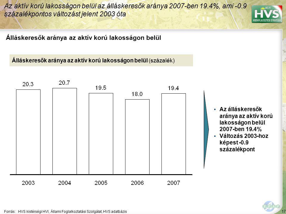 17 Forrás:HVS kistérségi HVI, Állami Foglalkoztatási Szolgálat, HVS adatbázis Álláskeresők aránya az aktív korú lakosságon belül Az aktív korú lakosságon belül az álláskeresők aránya 2007-ben 19.4%, ami -0.9 százalékpontos változást jelent 2003 óta Álláskeresők aránya az aktív korú lakosságon belül (százalék) ▪Az álláskeresők aránya az aktív korú lakosságon belül 2007-ben 19.4% ▪Változás 2003-hoz képest -0.9 százalékpont