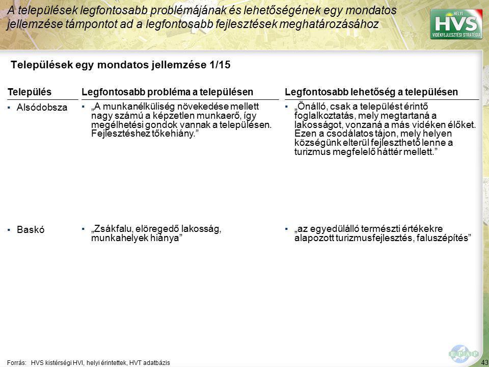 43 Települések egy mondatos jellemzése 1/15 A települések legfontosabb problémájának és lehetőségének egy mondatos jellemzése támpontot ad a legfontos