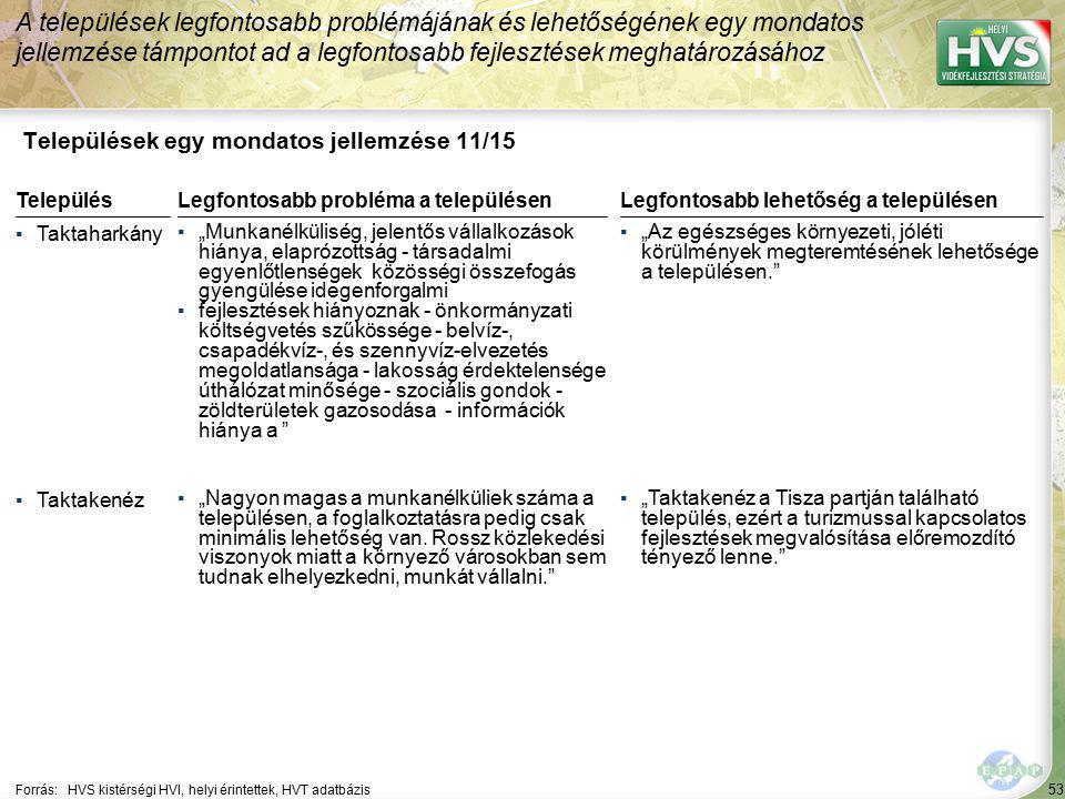 """53 Települések egy mondatos jellemzése 11/15 A települések legfontosabb problémájának és lehetőségének egy mondatos jellemzése támpontot ad a legfontosabb fejlesztések meghatározásához Forrás:HVS kistérségi HVI, helyi érintettek, HVT adatbázis TelepülésLegfontosabb probléma a településen ▪Taktaharkány ▪""""Munkanélküliség, jelentős vállalkozások hiánya, elaprózottság - társadalmi egyenlőtlenségek közösségi összefogás gyengülése idegenforgalmi ▪fejlesztések hiányoznak - önkormányzati költségvetés szűkössége - belvíz-, csapadékvíz-, és szennyvíz-elvezetés megoldatlansága - lakosság érdektelensége úthálózat minősége - szociális gondok - zöldterületek gazosodása - információk hiánya a ▪Taktakenéz ▪""""Nagyon magas a munkanélküliek száma a településen, a foglalkoztatásra pedig csak minimális lehetőség van."""