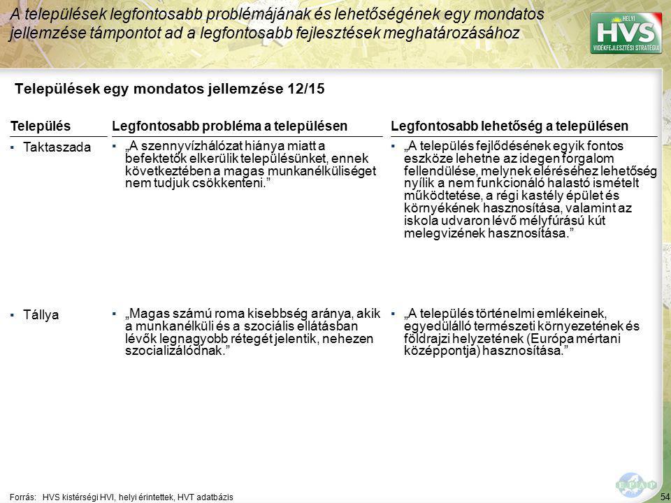 """54 Települések egy mondatos jellemzése 12/15 A települések legfontosabb problémájának és lehetőségének egy mondatos jellemzése támpontot ad a legfontosabb fejlesztések meghatározásához Forrás:HVS kistérségi HVI, helyi érintettek, HVT adatbázis TelepülésLegfontosabb probléma a településen ▪Taktaszada ▪""""A szennyvízhálózat hiánya miatt a befektetők elkerülik településünket, ennek következtében a magas munkanélküliséget nem tudjuk csökkenteni. ▪Tállya ▪""""Magas számú roma kisebbség aránya, akik a munkanélküli és a szociális ellátásban lévők legnagyobb rétegét jelentik, nehezen szocializálódnak. Legfontosabb lehetőség a településen ▪""""A település fejlődésének egyik fontos eszköze lehetne az idegen forgalom fellendülése, melynek eléréséhez lehetőség nyílik a nem funkcionáló halastó ismételt működtetése, a régi kastély épület és környékének hasznosítása, valamint az iskola udvaron lévő mélyfúrású kút melegvizének hasznosítása. ▪""""A település történelmi emlékeinek, egyedülálló természeti környezetének és földrajzi helyzetének (Európa mértani középpontja) hasznosítása."""