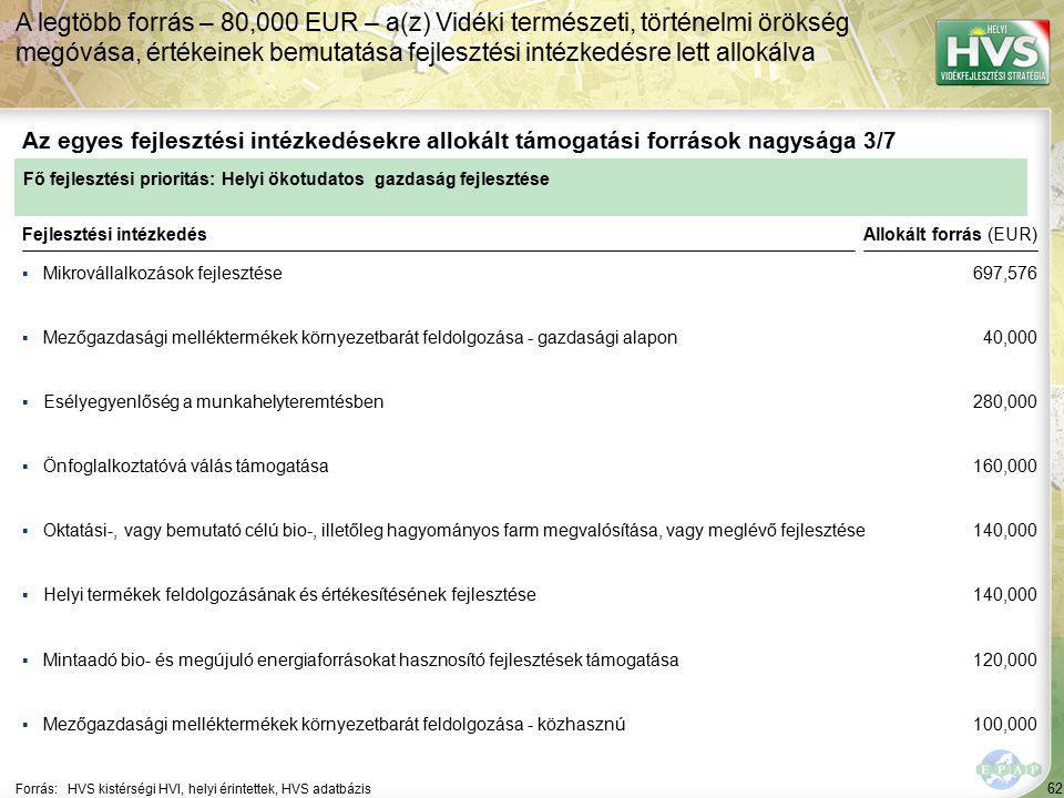 62 ▪Mikrovállalkozások fejlesztése Forrás:HVS kistérségi HVI, helyi érintettek, HVS adatbázis Az egyes fejlesztési intézkedésekre allokált támogatási