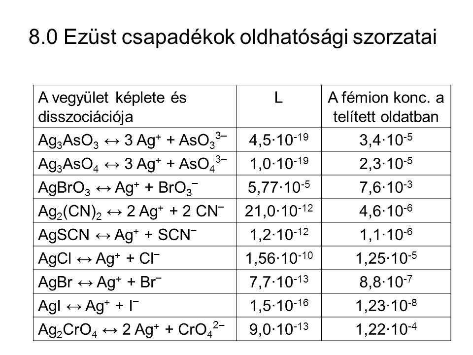 8.1 Csapadékos titrálások Mérőoldat Meghatározandó ionReakciótermék Indikátor AgNO 3 X – (Cl –, Br –, I –, CN –, SCN – ) AgXK 2 CrO 4, fluoreszcein Pb(NO 3 ) 2 PbSO 4 Erythrosin B Pb(NO 3 ) 2 PbMoO 4 Eosin A Pb(CH 3 COO) 2 Pb 3 (PO 4 ) 2 Dibróm-fluoreszcein Pb(CH 3 COO) 2 PbC 2 O 4 Fluoreszcein K 4 Fe(CN) 6 Zn 2+ K 2 ZnFe(CN) 6 Difenil-amin Hg 2 (NO 3 ) 2 Cl –, Br – Hg 2 Cl 2 Brómfenolkék NaClHg 2 Cl 2 Brómfenolkék Th(NO 3 ) 4 F–F– ThF 4 Alizarinvörös BaCl 2 BaSO 4 (50% metanolos oldat) Alizarinvörös S