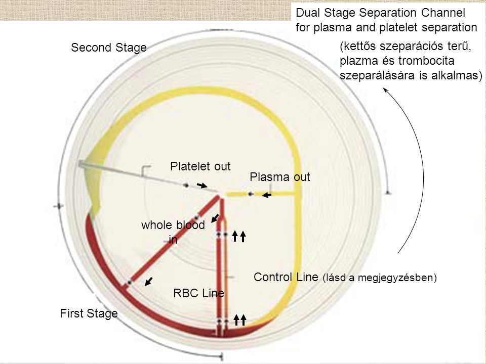 Platelet out Plasma out whole blood in RBC Line Dual Stage Separation Channel for plasma and platelet separation Second Stage First Stage Control Line