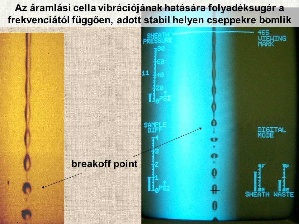 Az áramlási cella vibrációjának hatására folyadéksugár a frekvenciától függően, adott stabil helyen cseppekre bomlik breakoff point