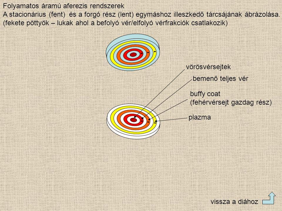 Folyamatos áramú aferezis rendszerek A stacionárius (fent) és a forgó rész (lent) egymáshoz illeszkedő tárcsájának ábrázolása. (fekete pöttyök – lukak