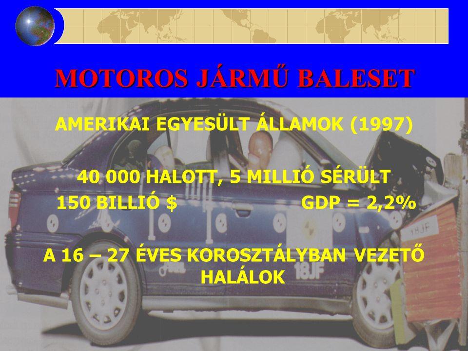 MOTOROS JÁRMŰ BALESET MAGYARORSZÁG (1998) 1 463 HALOTT A 15 – 24 ÉVES KOROSZTÁLYBAN VEZETŐ HALÁLOK