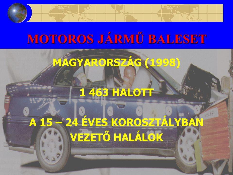 MOTOROS JÁRMŰ BALESET TERHESSÉG 6 –7% -ban szövődik traumával 50% motoros jármű baleset 1 – 3% magzati halál