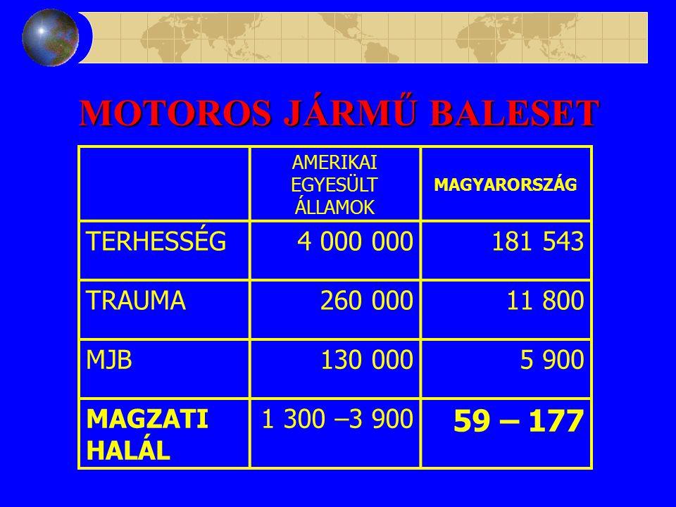 MOTOROS JÁRMŰ BALESET FŐHALÁLESET NŐK ÖSSZESEN 5 283 333361 NŐK 15 – 49 ÉVES 2 563 978158 TERHESEK 181 530 11