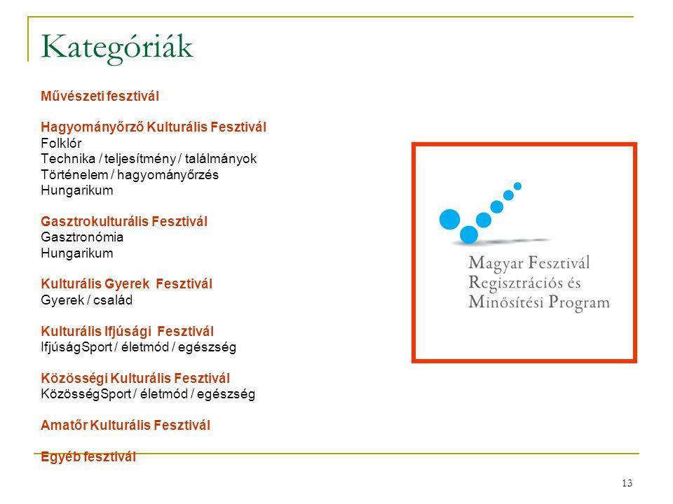 13 Kategóriák Művészeti fesztivál Hagyományőrző Kulturális Fesztivál Folklór Technika / teljesítmény / találmányok Történelem / hagyományőrzés Hungari