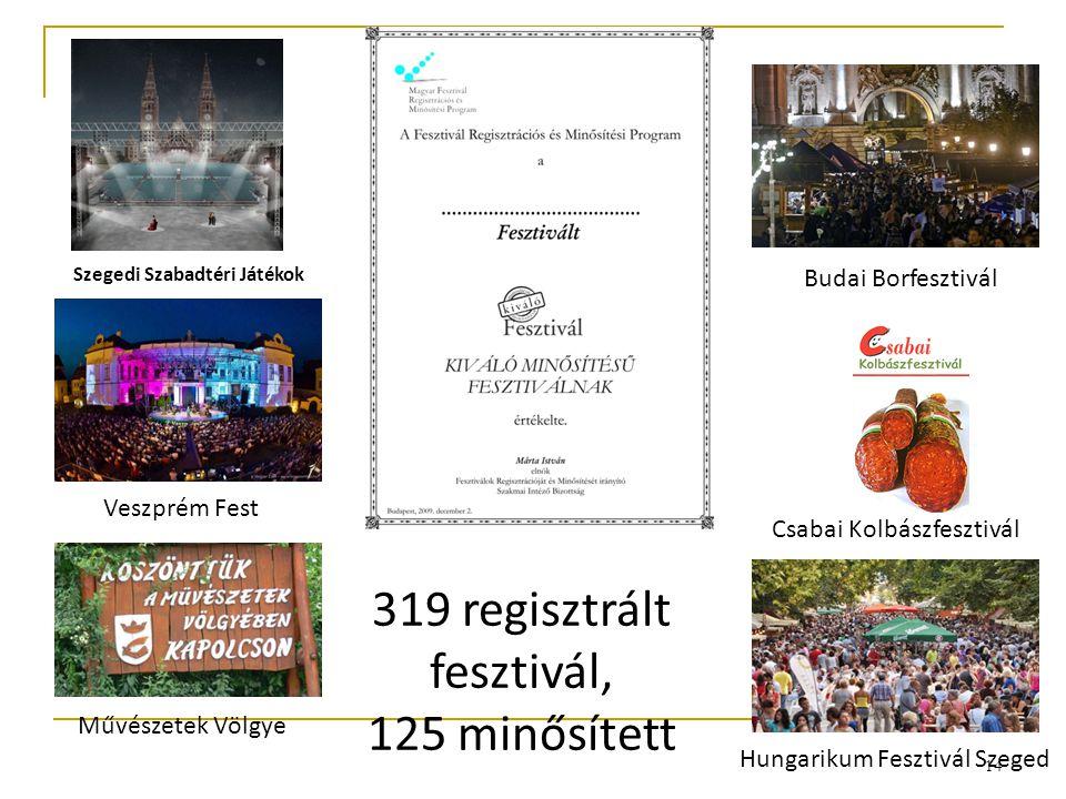 14 319 regisztrált fesztivál, 125 minősített Veszprém Fest Művészetek Völgye Csabai Kolbászfesztivál Hungarikum Fesztivál Szeged Budai Borfesztivál Sz