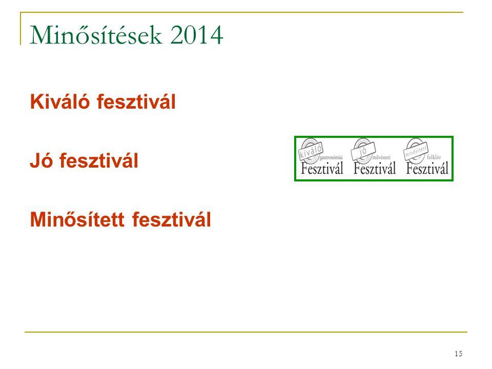 15 Minősítések 2014 Kiváló fesztivál Jó fesztivál Minősített fesztivál