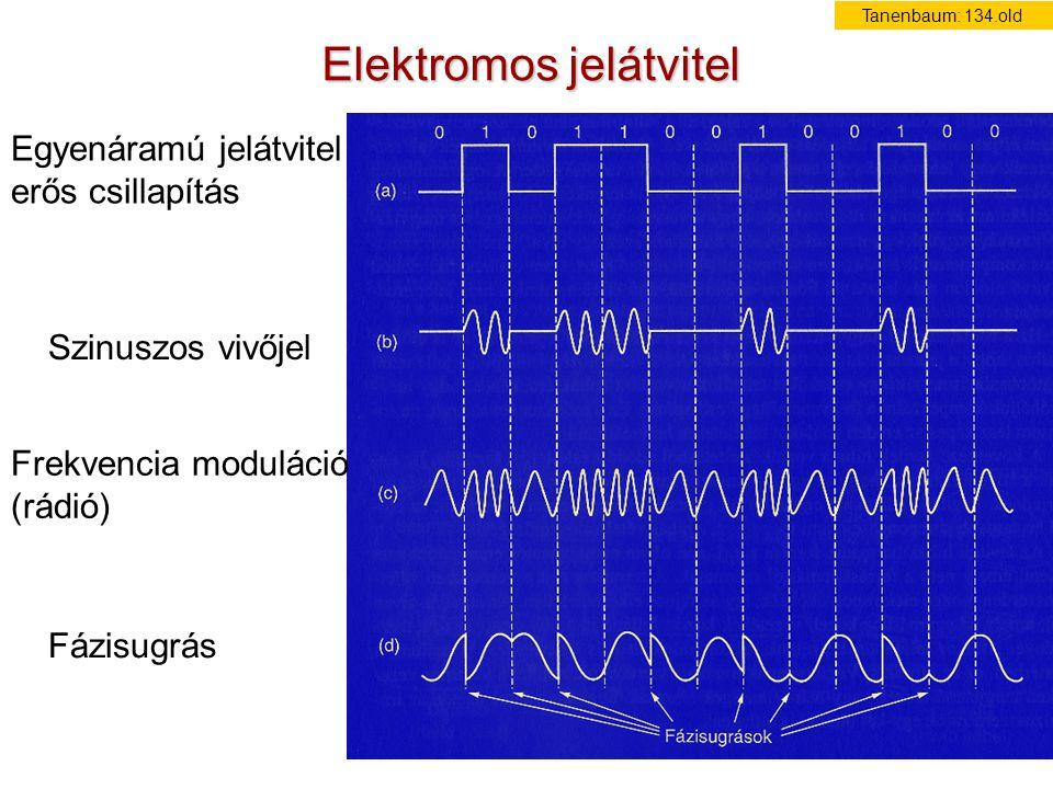 Elektromos jelátvitel Szinuszos vivőjel Egyenáramú jelátvitel erős csillapítás Frekvencia moduláció (rádió) Fázisugrás Tanenbaum: 134.old