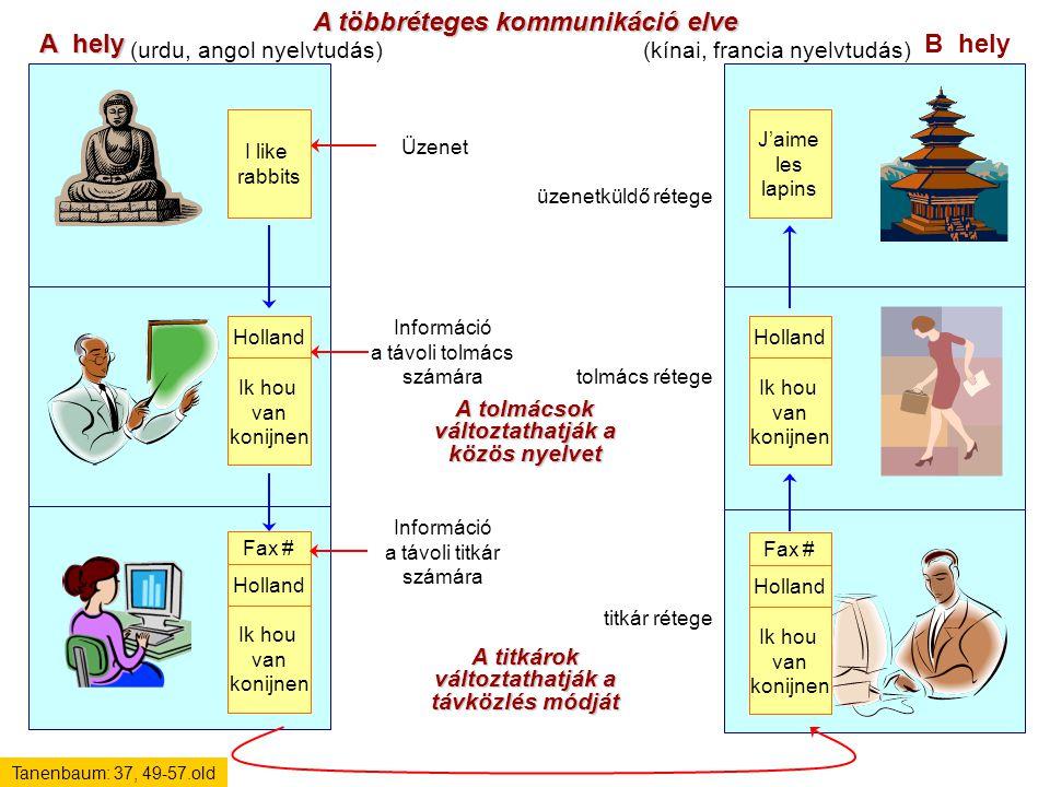 A többréteges kommunikáció elve A hely B hely Üzenet Információ a távoli tolmács számára Információ a távoli titkár számára I like rabbits Ik hou van