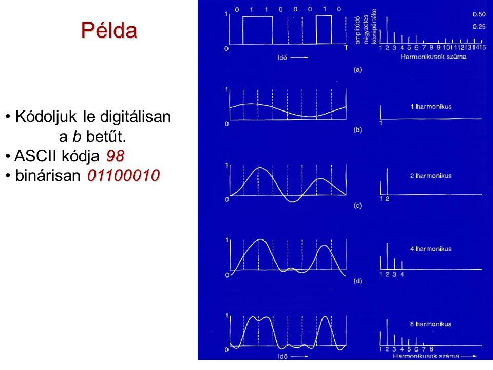 Példa Kódoljuk le digitálisan a b betűt. 98 ASCII kódja 98 01100010 binárisan 01100010