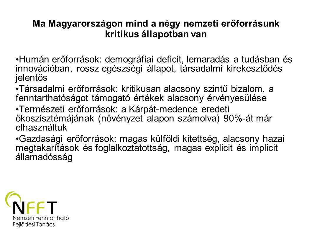 Ma Magyarországon mind a négy nemzeti erőforrásunk kritikus állapotban van Humán erőforrások: demográfiai deficit, lemaradás a tudásban és innovációba