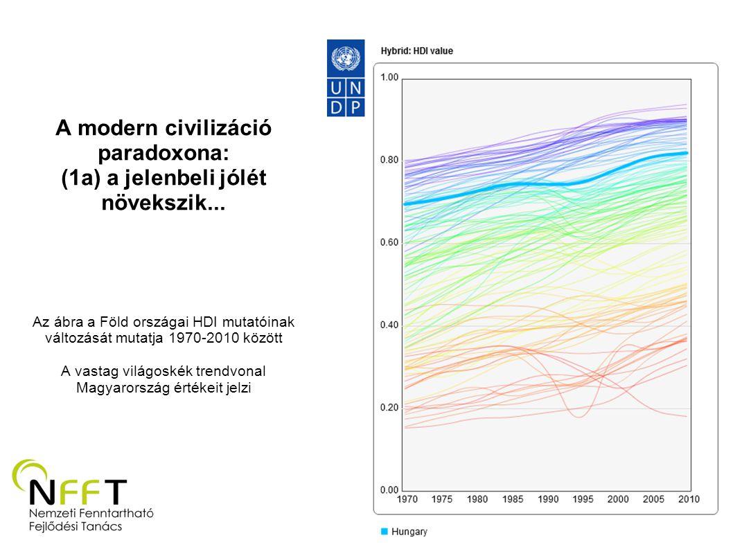 A modern civilizáció paradoxona: (1a) a jelenbeli jólét növekszik... Az ábra a Föld országai HDI mutatóinak változását mutatja 1970-2010 között A vast