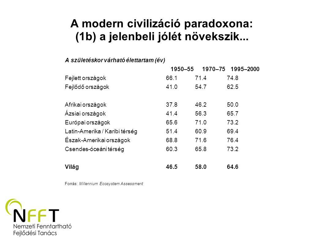 A modern civilizáció paradoxona: (1b) a jelenbeli jólét növekszik... A születéskor várható élettartam (év) 1950–55 1970–75 1995–2000 Fejlett országok
