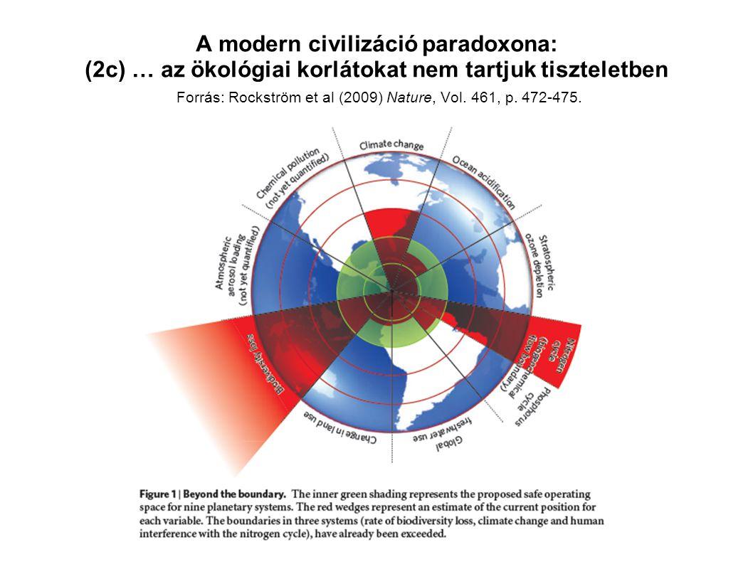 A modern civilizáció paradoxona: (2c) … az ökológiai korlátokat nem tartjuk tiszteletben Forrás: Rockström et al (2009) Nature, Vol. 461, p. 472-475.