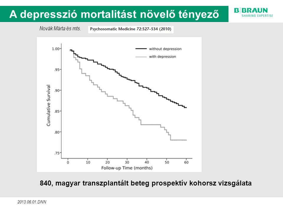 sl | Page12 Tapasztalataink összegzése 840, magyar transzplantált beteg prospektív kohorsz vizsgálata 2013.06.01.DNN A depresszió mortalitást növelő tényező Novák Márta és mts.