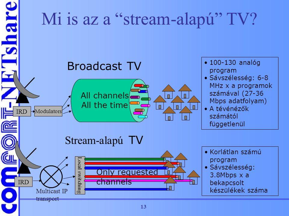 """13 Mi is az a """"stream-alapú"""" TV? IRD Modulators All channels All the time 100-130 analóg program Sávszélesség: 6-8 MHz x a programok számával (27-36 M"""