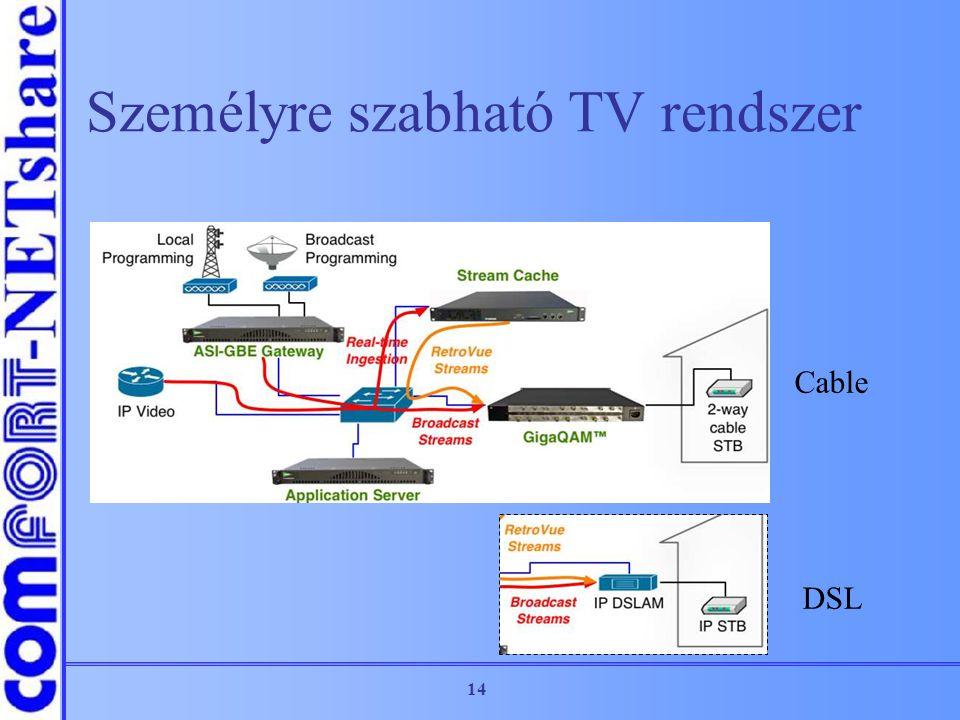 14 Személyre szabható TV rendszer Cable DSL