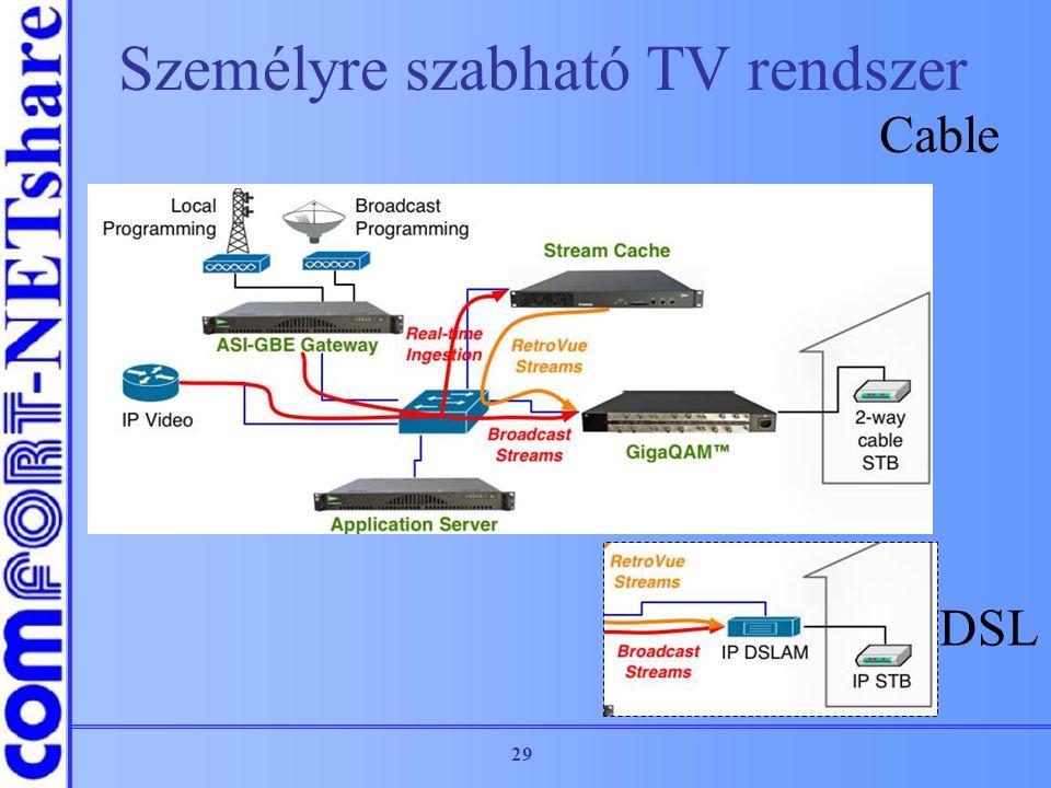 29 Személyre szabható TV rendszer Cable DSL
