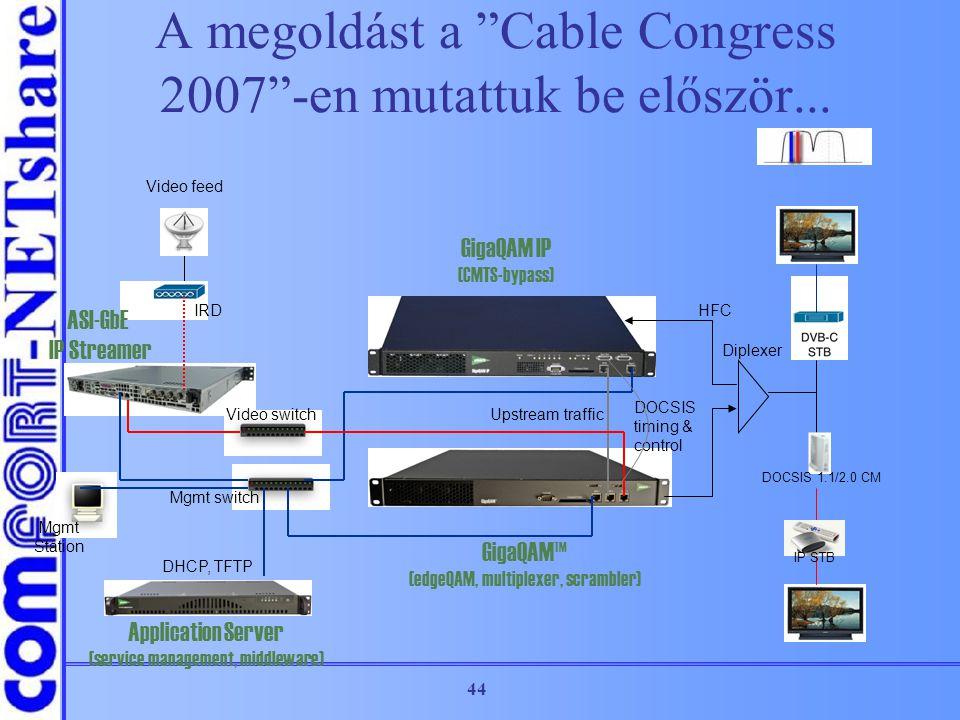 "44 A megoldást a ""Cable Congress 2007""-en mutattuk be először... GigaQAM™ (edgeQAM, multiplexer, scrambler) Application Server (service management, mi"
