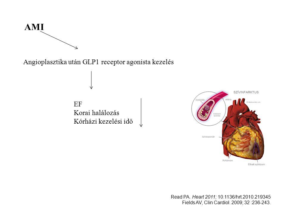 AMI Angioplasztika után GLP1 receptor agonista kezelés EF Korai halálozás Kórházi kezelési idő Read PA.