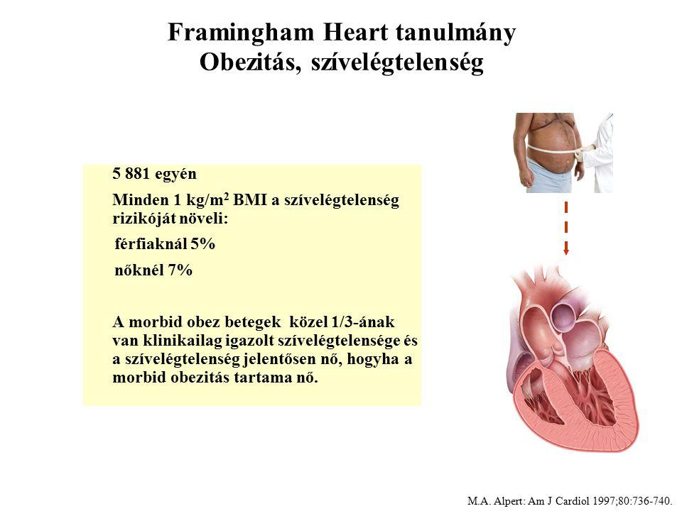 Framingham Heart tanulmány Obezitás, szívelégtelenség 5 881 egyén Minden 1 kg/m 2 BMI a szívelégtelenség rizikóját növeli: férfiaknál 5% nőknél 7% A morbid obez betegek közel 1/3-ának van klinikailag igazolt szívelégtelensége és a szívelégtelenség jelentősen nő, hogyha a morbid obezitás tartama nő.