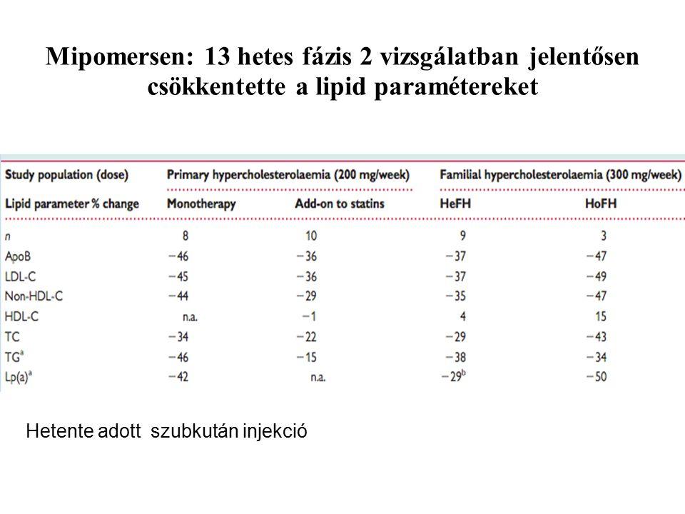 Mipomersen: 13 hetes fázis 2 vizsgálatban jelentősen csökkentette a lipid paramétereket Visser ME, Eur Heart J 2012;33:1451–1458.