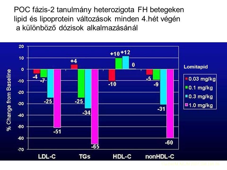 Lomitapid POC fázis-2 tanulmány heterozigota FH betegeken lipid és lipoprotein változások minden 4.hét végén a különböző dózisok alkalmazásánál Cuchel M: NEJM 2007;356:148-56.
