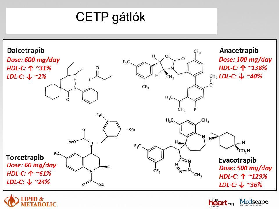 CETP gátlók