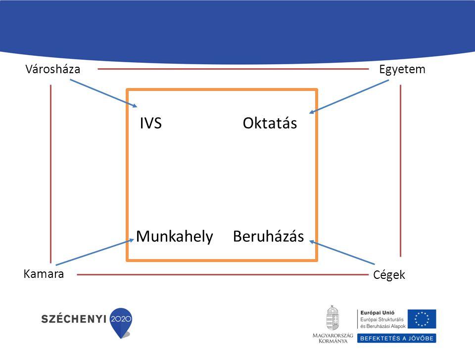 IVS Oktatás Munkahely Beruházás Városháza Kamara Egyetem Cégek