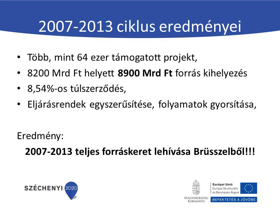 2007-2013 ciklus eredményei Több, mint 64 ezer támogatott projekt, 8200 Mrd Ft helyett 8900 Mrd Ft forrás kihelyezés 8,54%-os túlszerződés, Eljárásrendek egyszerűsítése, folyamatok gyorsítása, Eredmény: 2007-2013 teljes forráskeret lehívása Brüsszelből!!!
