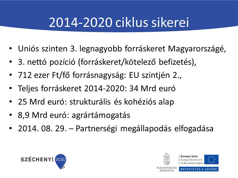 2014-2020 ciklus sikerei Uniós szinten 3. legnagyobb forráskeret Magyarországé, 3. nettó pozíció (forráskeret/kötelező befizetés), 712 ezer Ft/fő forr