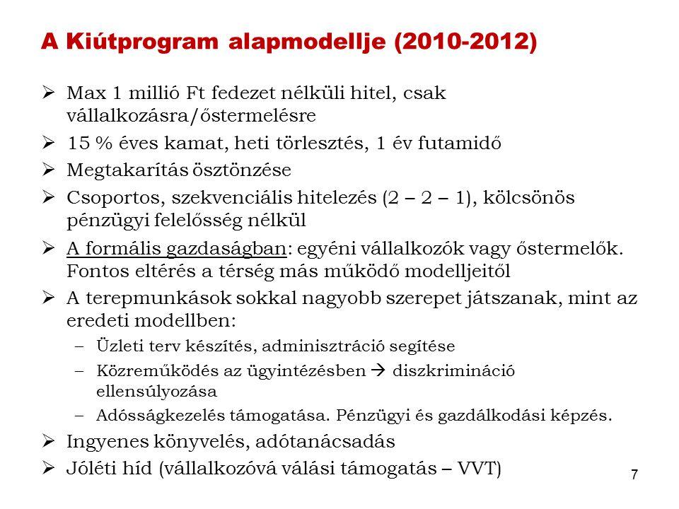 A Kiútprogram alapmodellje (2010-2012)  Max 1 millió Ft fedezet nélküli hitel, csak vállalkozásra/őstermelésre  15 % éves kamat, heti törlesztés, 1