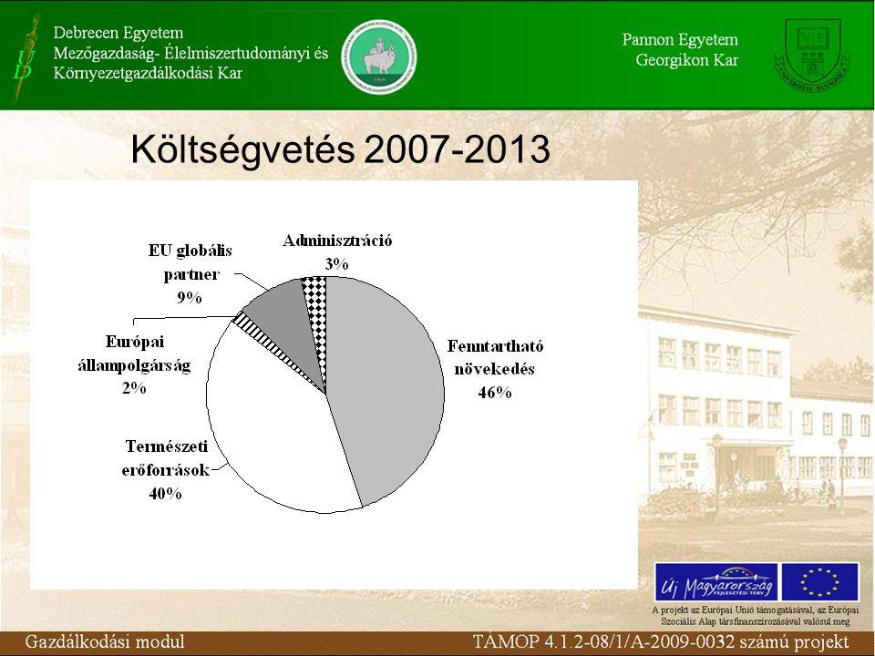 Költségvetés 2007-2013