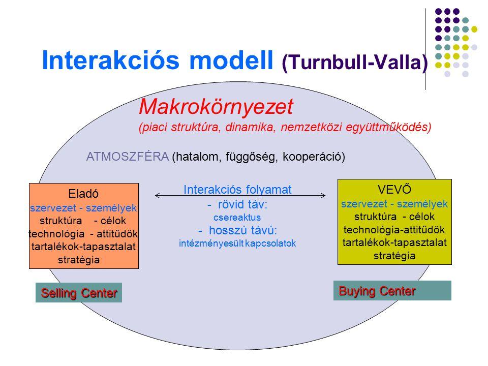 Interakciós modell (Turnbull-Valla) Interakciós folyamat - rövid táv: csereaktus - hosszú távú: intézményesült kapcsolatok Makrokörnyezet (piaci struk