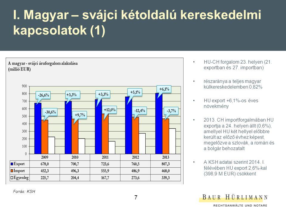 8 II. Magyar – svájci kétoldalú kereskedelmi kapcsolatok (2) Forrás: KSH
