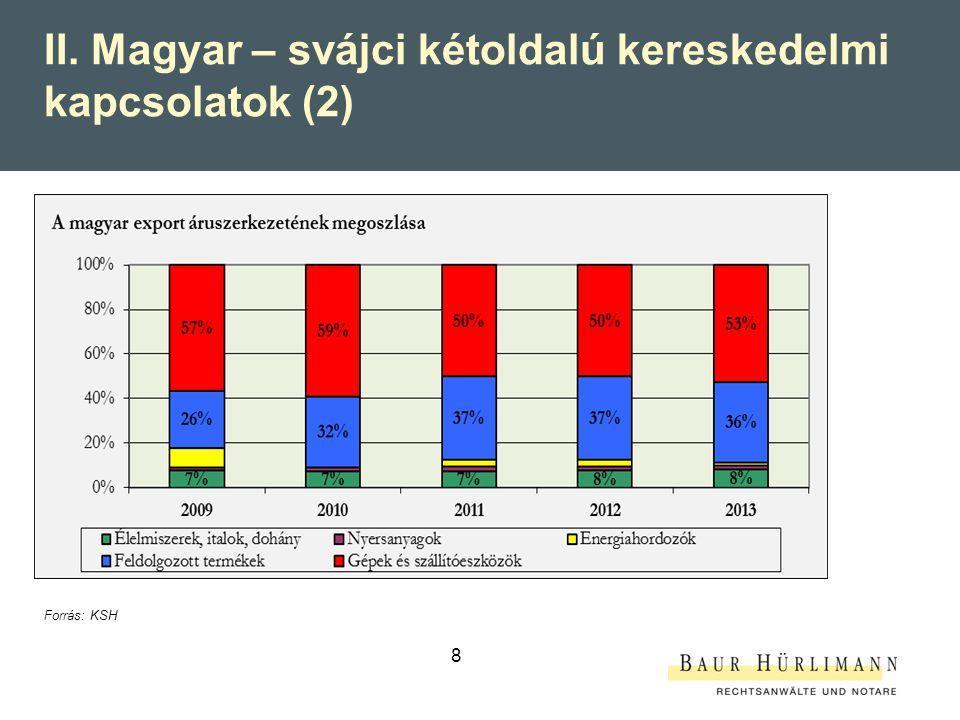 9 II. Magyar – svájci kétoldalú kereskedelmi kapcsolatok (3) Forrás: KSH