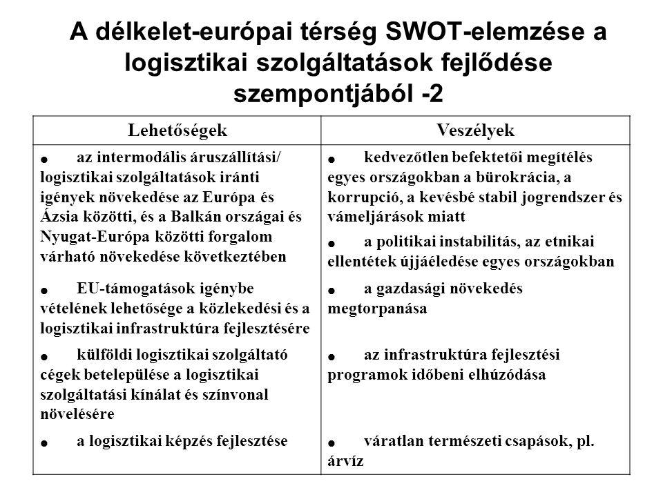 A délkelet-európai térség SWOT-elemzése a logisztikai szolgáltatások fejlődése szempontjából -2 LehetőségekVeszélyek  az intermodális áruszállítási/