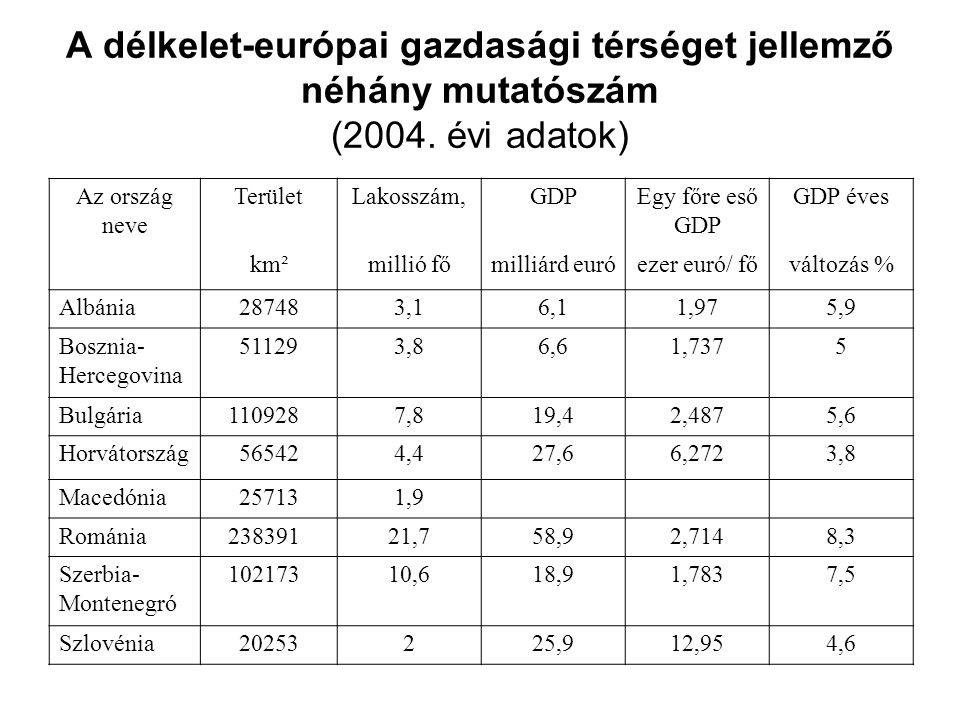 A délkelet-európai gazdasági térséget jellemző néhány mutatószám (2004. évi adatok) Az ország neve TerületLakosszám,GDPEgy főre eső GDP GDP éves km²mi