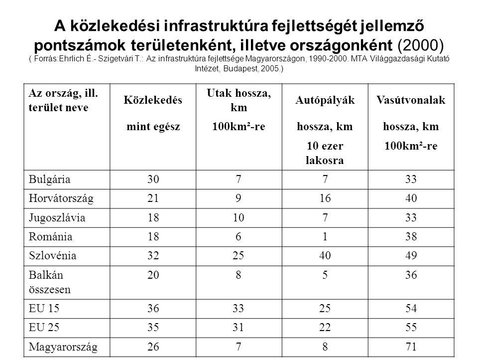 A közlekedési infrastruktúra fejlettségét jellemző pontszámok területenként, illetve országonként (2000) ( Forrás:Ehrlich É.- Szigetvári T.: Az infras