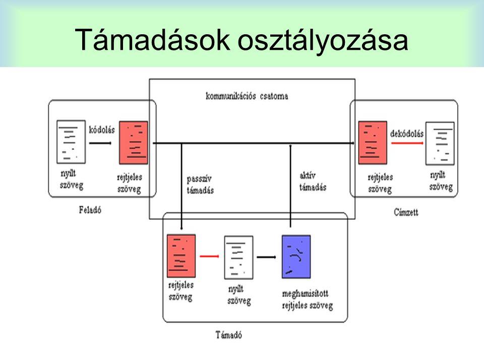Helyettesítő rejtjel vagy helyettesítő kód a kriptográfiában egy eljárás, ahol a szöveg minden elemét egy szabályos rendszer alapján alakítják át rejtjelezett szöveggé; ezek az elemek lehetnek betűk (ez a leggyakoribb), betűpárok, betűtriók, vagy ezek keveréke.