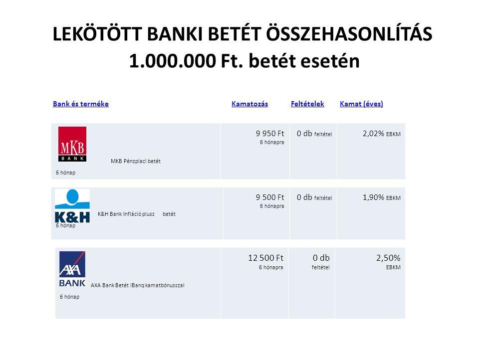 LEKÖTÖTT BANKI BETÉT ÖSSZEHASONLÍTÁS 1.000.000 Ft. betét esetén Bank és terméke Kamatozás Feltételek Kamat (éves) Bank és termékeKamatozásFeltételekKa