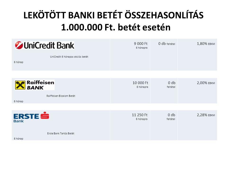 LEKÖTÖTT BANKI BETÉT ÖSSZEHASONLÍTÁS 1.000.000 Ft. betét esetén UniCredit 6 hónapos akciós betét 6 hónap 9 000 Ft 6 hónapra 0 db feltétel 1,80% EBKM R