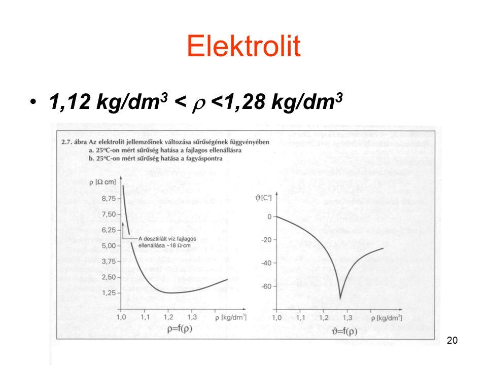 20 Elektrolit 1,12 kg/dm 3 <  <1,28 kg/dm 3